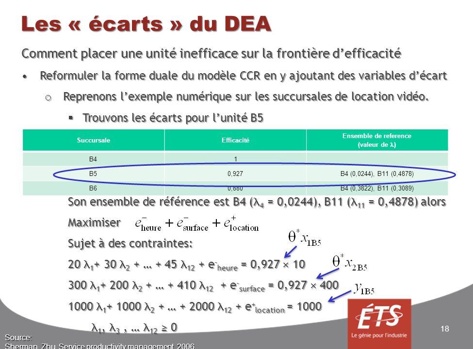 Les « écarts » du DEA Comment placer une unité inefficace sur la frontière defficacité Reformuler la forme duale du modèle CCR en y ajoutant des varia