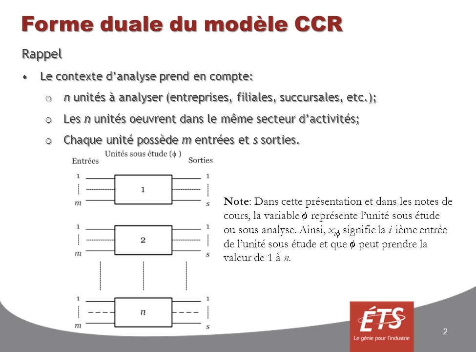 Forme duale du modèle CCR Rappel Le contexte danalyse prend en compte:Le contexte danalyse prend en compte: o n unités à analyser (entreprises, filiales, succursales, etc.); o Les n unités oeuvrent dans le même secteur dactivités; o Chaque unité possède m entrées et s sorties.