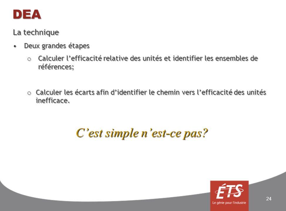 DEA La technique Deux grandes étapesDeux grandes étapes o Calculer lefficacité relative des unités et identifier les ensembles de références; o Calcul