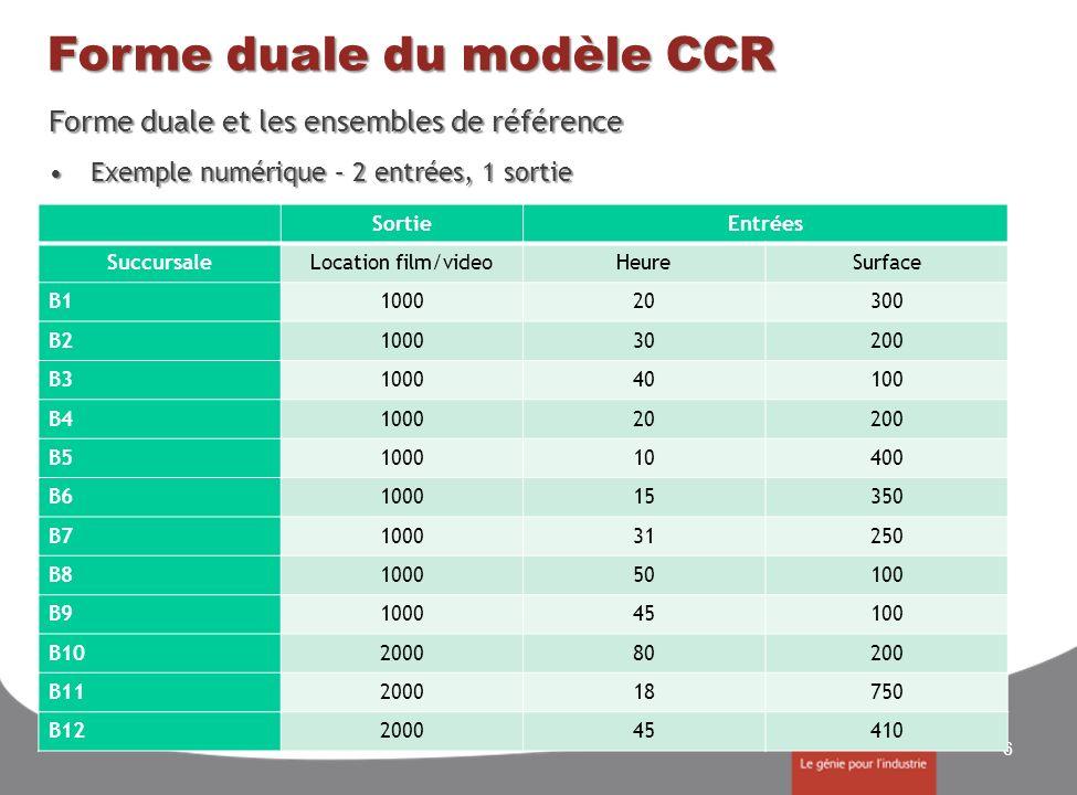 Forme duale du modèle CCR Forme duale et les ensembles de référence Exemple numérique – 2 entrées, 1 sortieExemple numérique – 2 entrées, 1 sortie 6 S