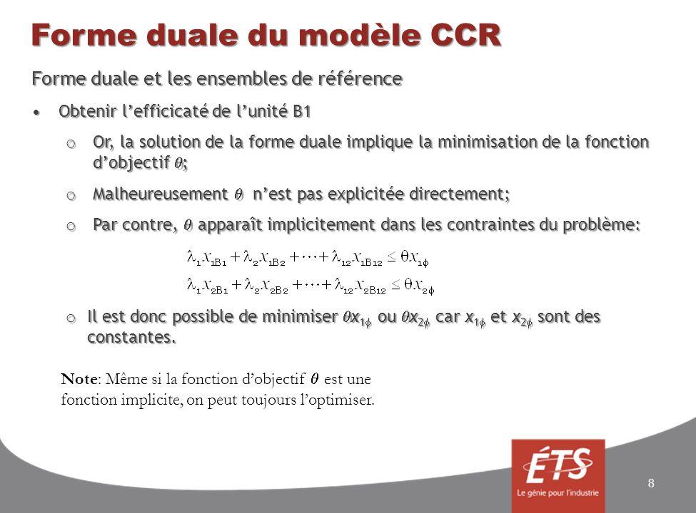 Forme duale du modèle CCR Forme duale et les ensembles de référence Obtenir lefficicaté de lunité B1Obtenir lefficicaté de lunité B1 o Or, la solution de la forme duale implique la minimisation de la fonction dobjectif ; o Malheureusement nest pas explicitée directement; o Par contre, apparaît implicitement dans les contraintes du problème: o Il est donc possible de minimiser x 1 ou x 2 car x 1 et x 2 sont des constantes.