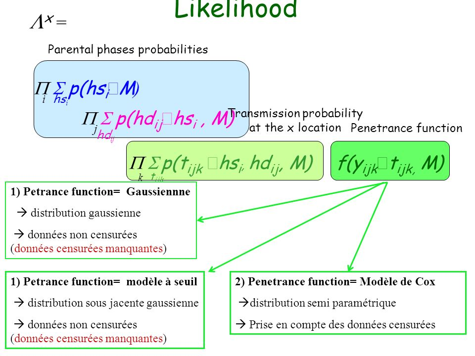 x = p(hs i M ) p(hd ij hs i, M) p(t ijk hs i, hd ij, M) f(y ijk t ijk, M) i hs i k t ijk hd ij j Likelihood Parental phases probabilities Transmission