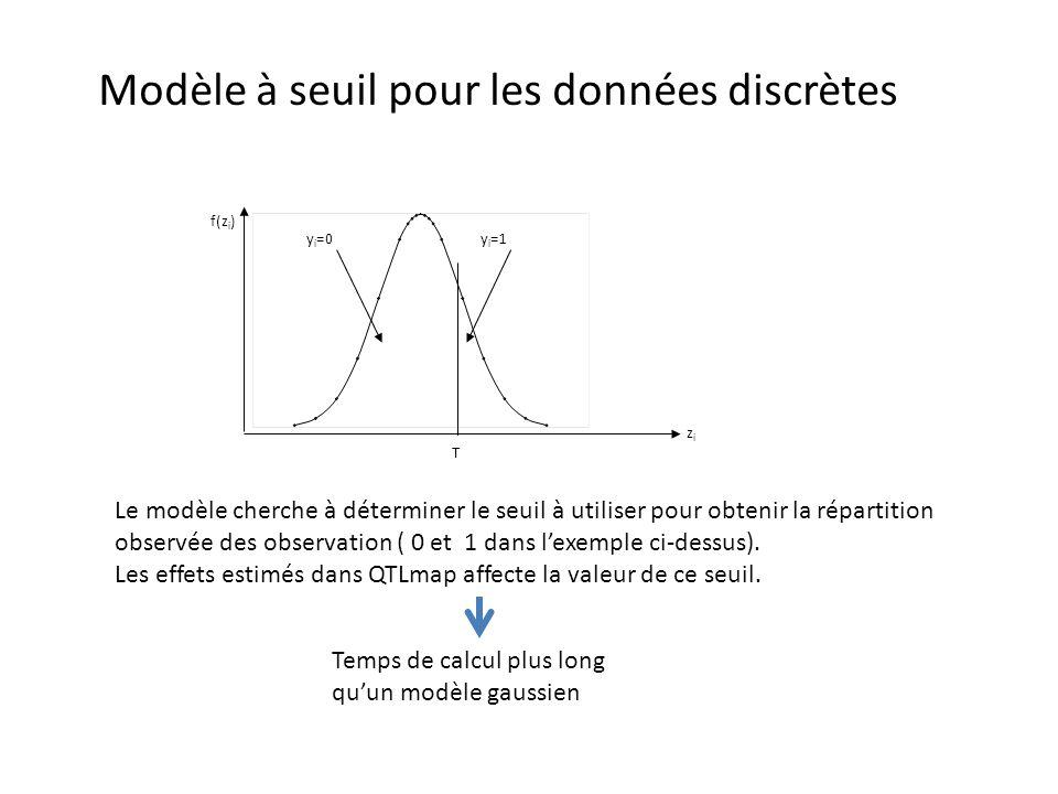 Modèle à seuil pour les données discrètes f(z i ) zizi T y i =0y i =1 Le modèle cherche à déterminer le seuil à utiliser pour obtenir la répartition o