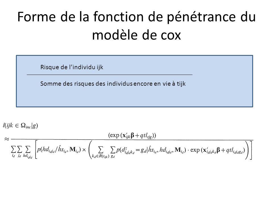 Forme de la fonction de pénétrance du modèle de cox Risque de lindividu ijk Somme des risques des individus encore en vie à tijk