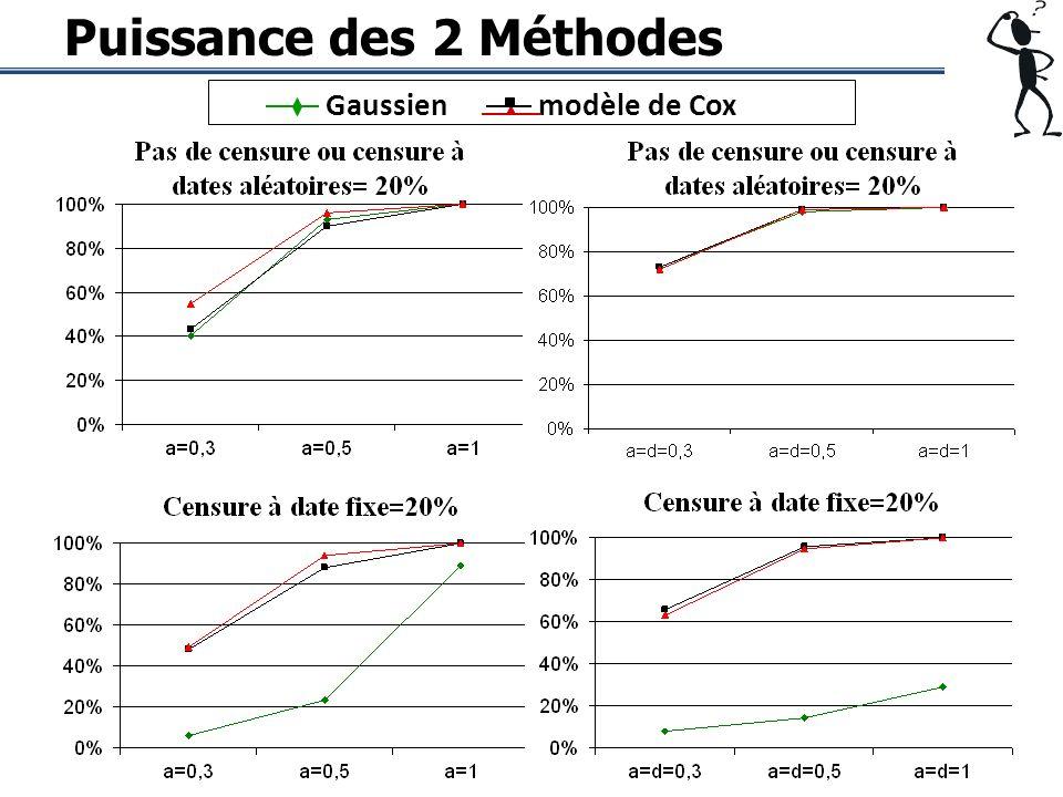 Puissance des 2 Méthodes Gaussienmodèle de Cox