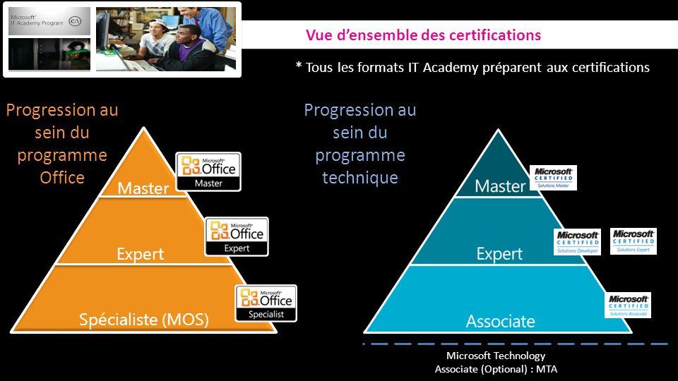 * Tous les formats IT Academy préparent aux certifications Progression au sein du programme Office Progression au sein du programme technique Microsof