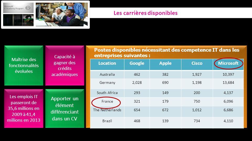 Available jobs requiring Skill-sets for the below Companies Les emplois IT passeront de 35,6 millions en 2009 à 41,4 millions en 2013 Maîtrise des fon