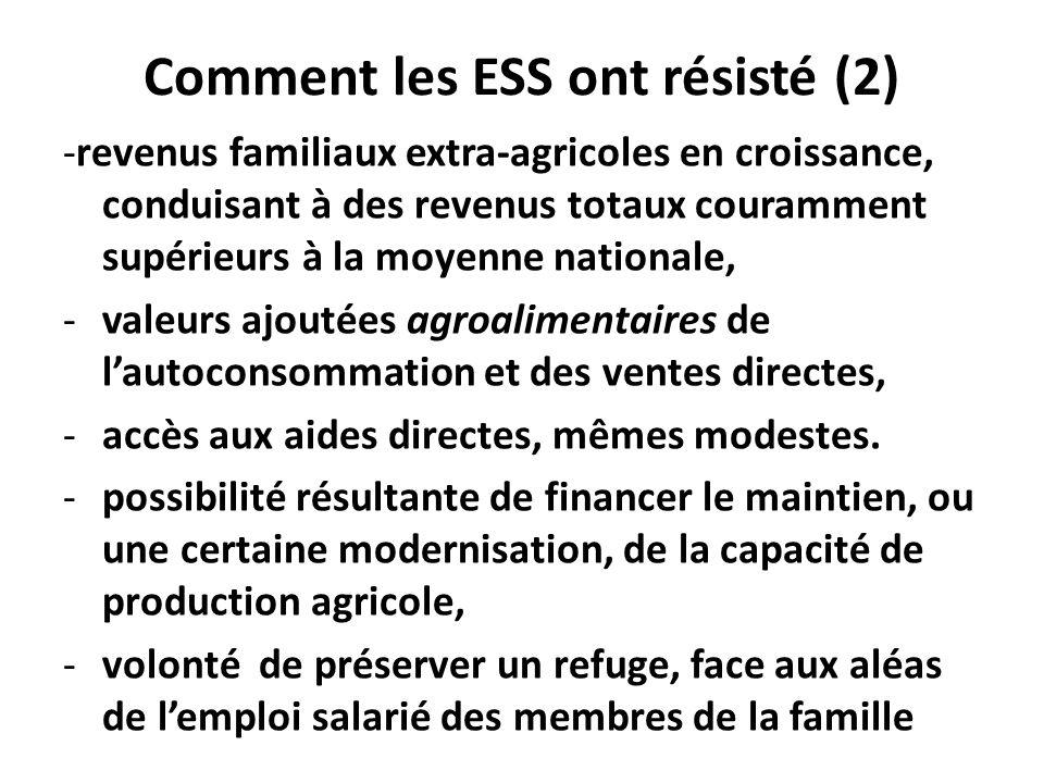 Comment les ESS ont résisté (2) -revenus familiaux extra-agricoles en croissance, conduisant à des revenus totaux couramment supérieurs à la moyenne nationale, -valeurs ajoutées agroalimentaires de lautoconsommation et des ventes directes, -accès aux aides directes, mêmes modestes.