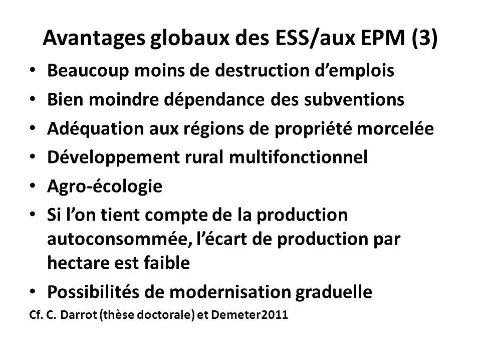 Avantages globaux des ESS/aux EPM (3) Beaucoup moins de destruction demplois Bien moindre dépendance des subventions Adéquation aux régions de proprié
