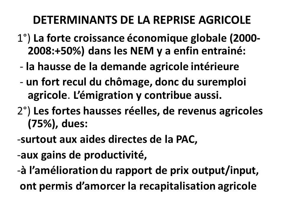 DETERMINANTS DE LA REPRISE AGRICOLE 1°) La forte croissance économique globale (2000- 2008:+50%) dans les NEM y a enfin entrainé: - la hausse de la demande agricole intérieure - un fort recul du chômage, donc du suremploi agricole.