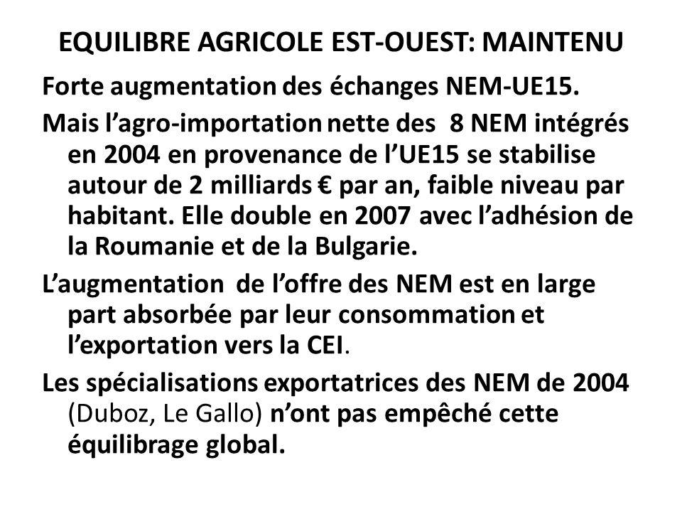 EQUILIBRE AGRICOLE EST-OUEST: MAINTENU Forte augmentation des échanges NEM-UE15. Mais lagro-importation nette des 8 NEM intégrés en 2004 en provenance