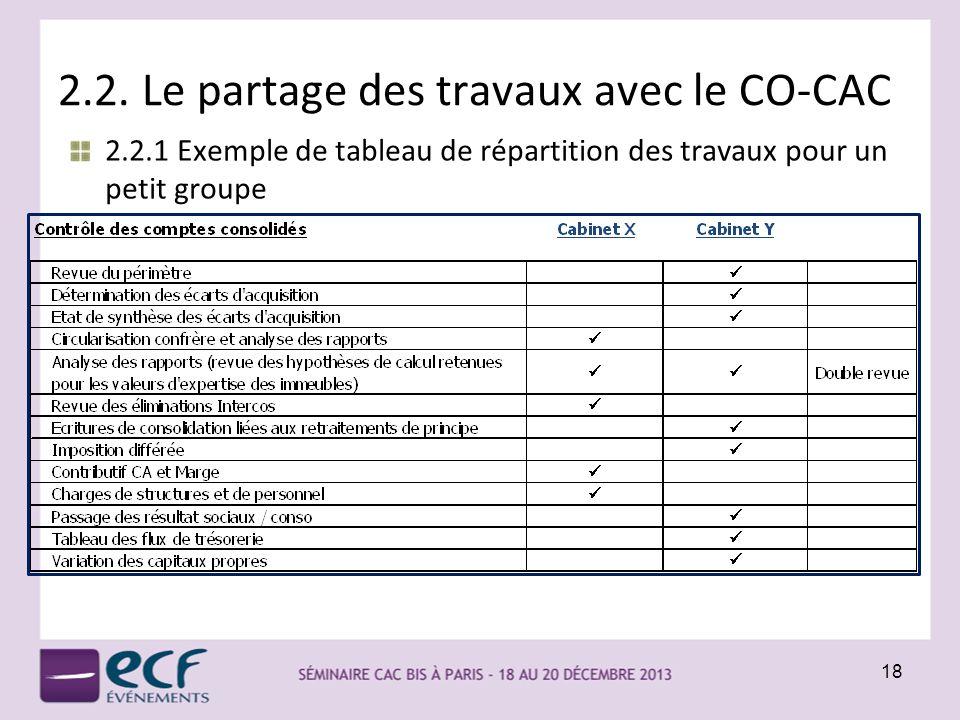 2.2. Le partage des travaux avec le CO-CAC 2.2.1 Exemple de tableau de répartition des travaux pour un petit groupe 18