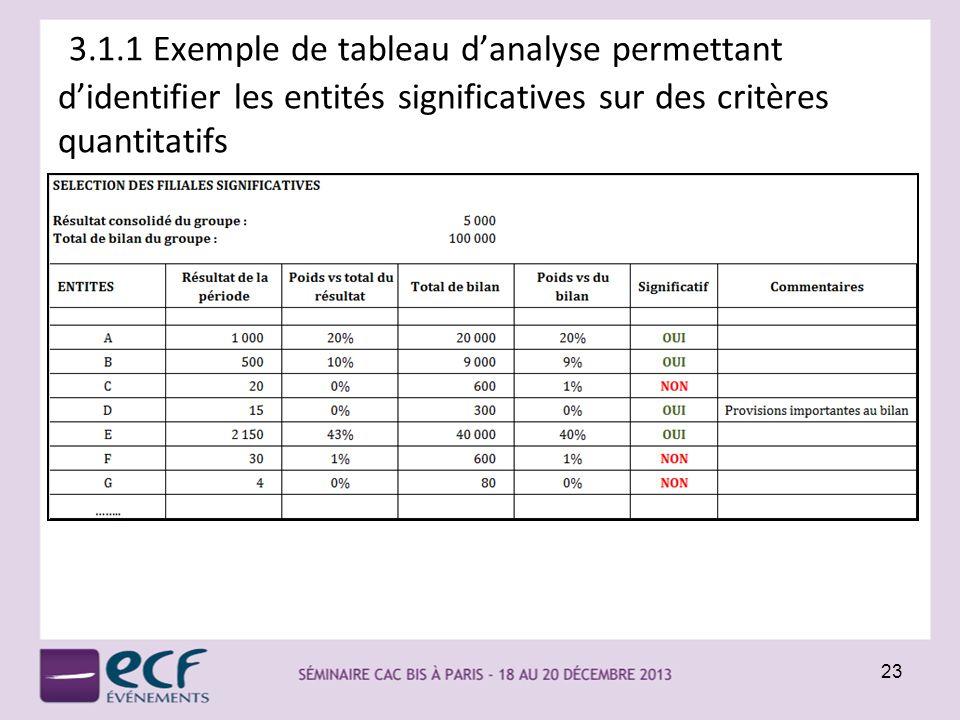 23 3.1.1 Exemple de tableau danalyse permettant didentifier les entités significatives sur des critères quantitatifs