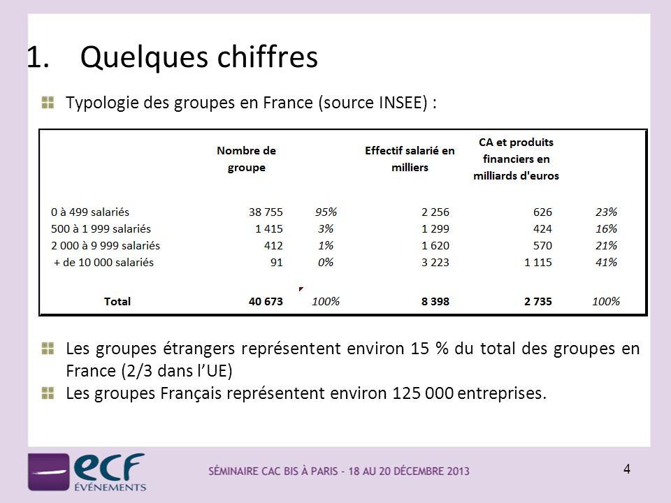1.Quelques chiffres Typologie des groupes en France (source INSEE) : Les groupes étrangers représentent environ 15 % du total des groupes en France (2