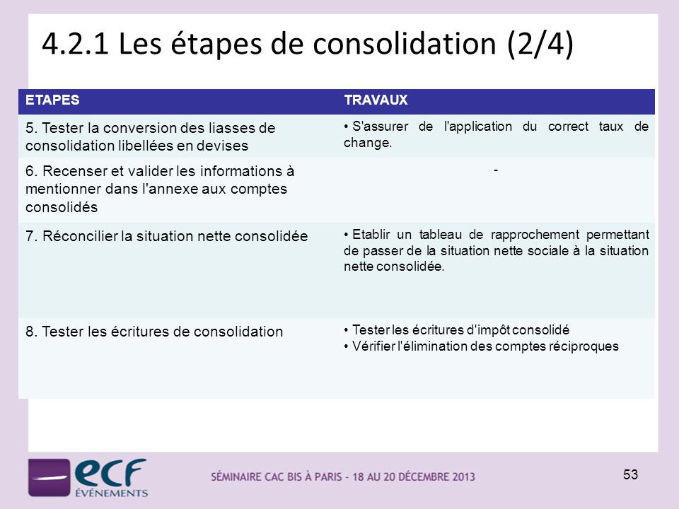 4.2.1 Les étapes de consolidation (2/4) 53 ETAPESTRAVAUX 5. Tester la conversion des liasses de consolidation libellées en devises S'assurer de l'appl