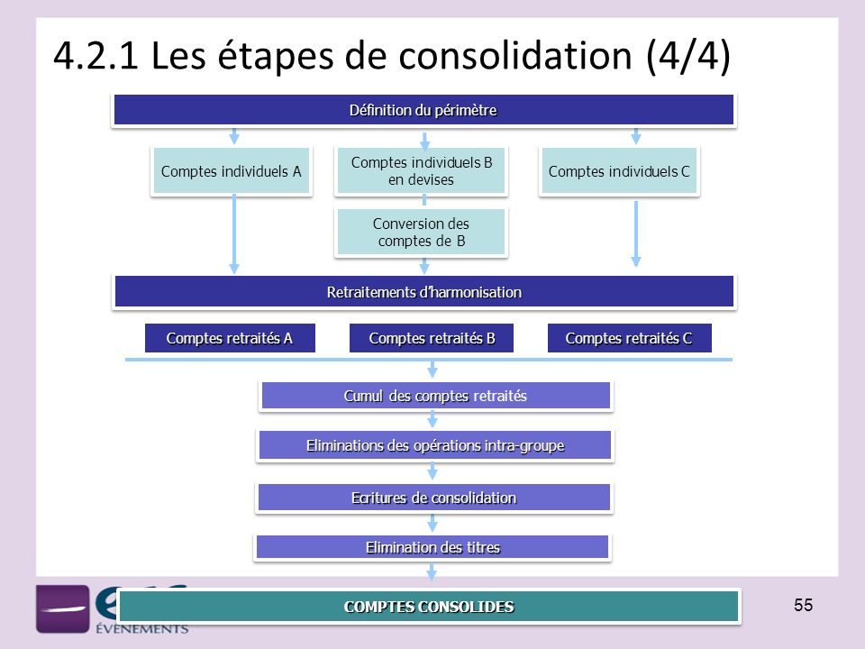 4.2.1 Les étapes de consolidation (4/4) 55 Comptes individuels A Comptes individuels B en devises Comptes individuels C Comptes retraités A Comptes re