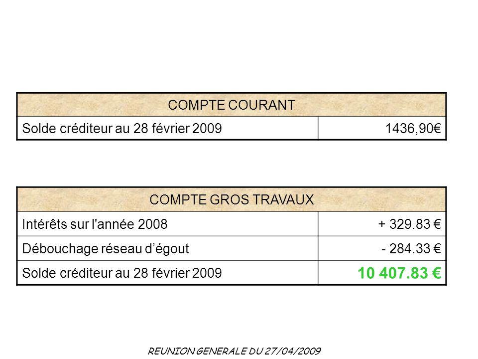 REUNION GENERALE DU 27/04/2009 COMPTE GROS TRAVAUX Intérêts sur l année 2008+ 329.83 Débouchage réseau dégout- 284.33 Solde créditeur au 28 février 2009 10 407.83 COMPTE COURANT Solde créditeur au 28 février 20091436,90