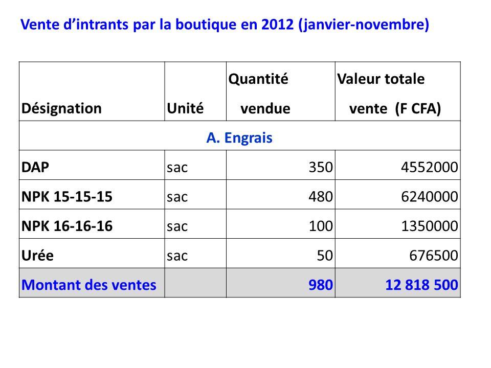 DésignationUnité Quantité vendue Valeur totale vente (F CFA) A. Engrais DAPsac3504552000 NPK 15-15-15sac4806240000 NPK 16-16-16sac1001350000 Uréesac50