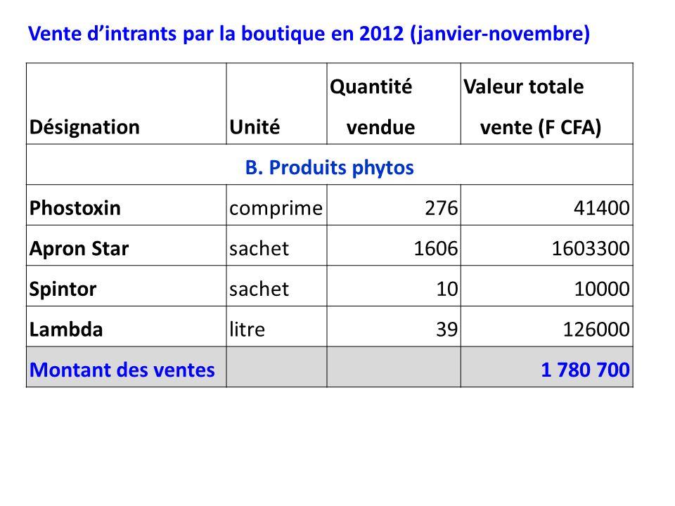 DésignationUnité Quantité vendue Valeur totale vente (F CFA) B. Produits phytos Phostoxincomprime27641400 Apron Starsachet16061603300 Spintorsachet101