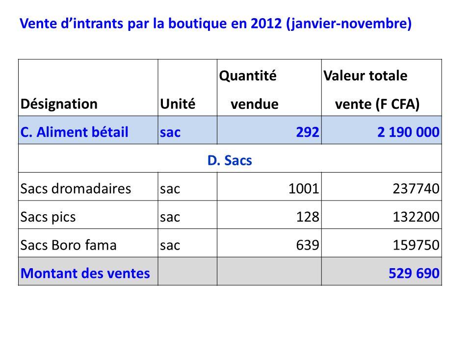 DésignationUnité Quantité vendue Valeur totale vente (F CFA) C. Aliment bétailsac2922 190 000 D. Sacs Sacs dromadairessac1001237740 Sacs picssac128132