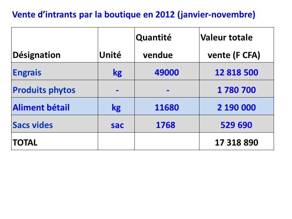 DésignationUnité Quantité vendue Valeur totale vente (F CFA) Engrais kg4900012 818 500 Produits phytos - -1 780 700 Aliment bétailkg116802 190 000 Sac