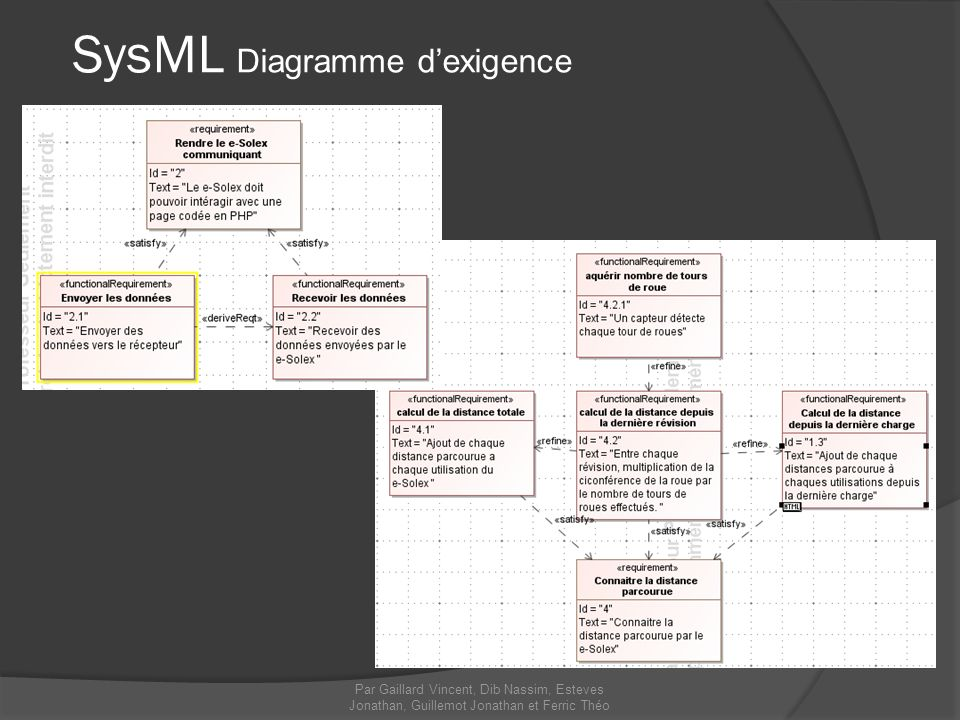 SysML Diagramme dexigence