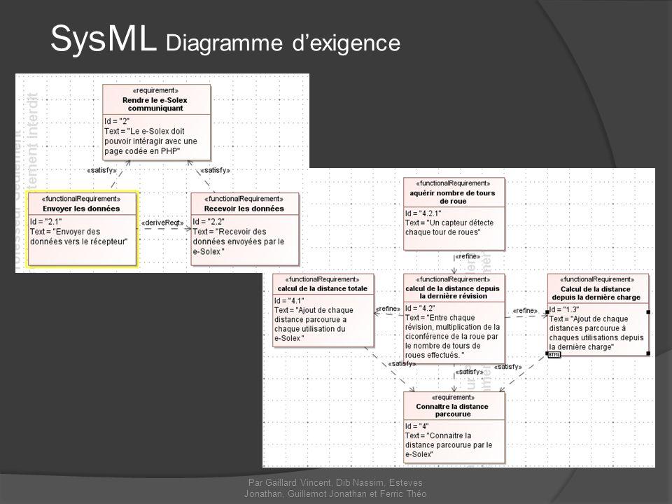 Par Gaillard Vincent, Dib Nassim, Esteves Jonathan, Guillemot Jonathan et Ferric Théo SysML Diagramme dexigence