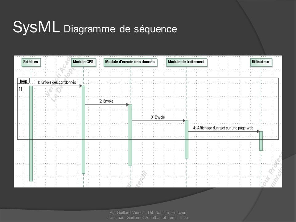 Par Gaillard Vincent, Dib Nassim, Esteves Jonathan, Guillemot Jonathan et Ferric Théo SysML Diagramme de séquence