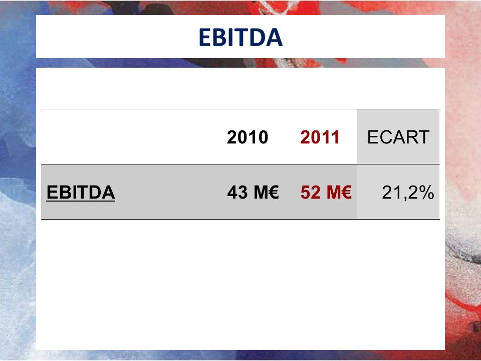 EBITDA 20102011ECART EBITDA43 M52 M21,2%