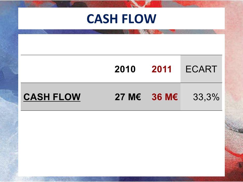 CASH FLOW 20102011ECART CASH FLOW27 M36 M33,3%