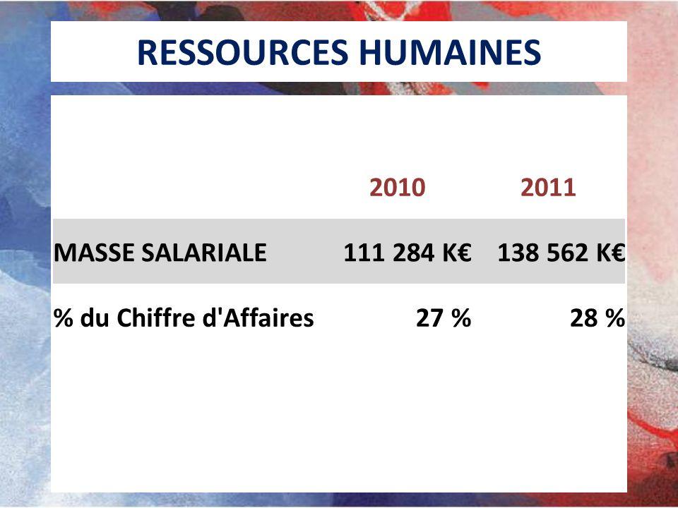 RESSOURCES HUMAINES 20102011 MASSE SALARIALE111 284 K138 562 K % du Chiffre d'Affaires27 %28 %