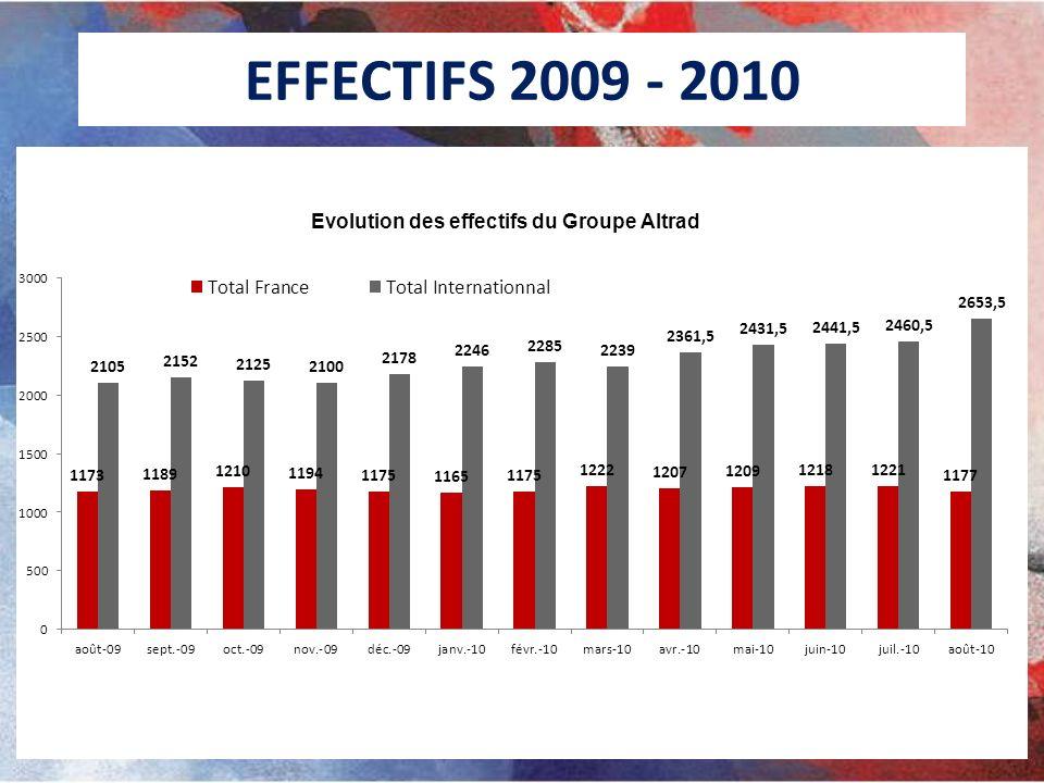 EFFECTIFS 2009 - 2010