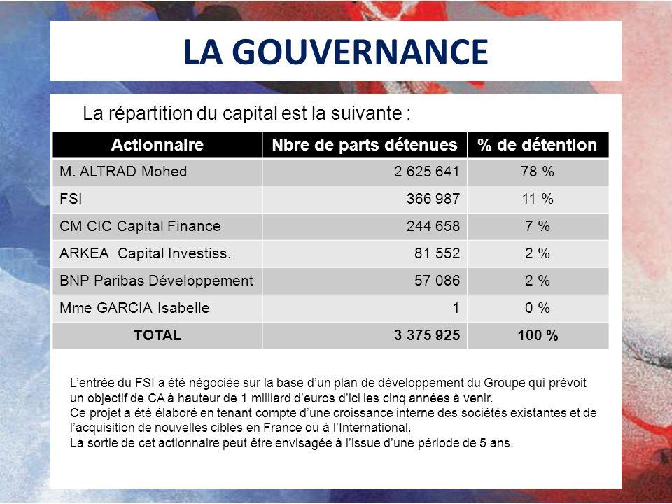 Investissements sept 2010 – août 2011 SOCIETESACCORD INVEST.INVEST.RESTE BENELUX506 000,0 276 000,0 230 000,0 ALTRAD EQUIPEMENT50 000,0 25 500,0 24 500,0 BAUMANN MOSTOSTAL380 000,0 105 000,0 275 000,0 Italie ETAIS75 000,0 39 164,0 35 836,0 TUNISIE90 000,0 109 963,0 -19 963,0 SOFRAMAT750 000,0 852 459,0 -102 459,0 ARNHOLDT1 500 000,0 1 615 000,0 -115 000,0 API ALUCON 44 000,0 -44 000,0 APP & APA450 000,0 466 700,0 -16 700,0 APF1 000 000,0 2 059 026,7 -1 059 026,7 ELYSEE SERVICES100 000,0 83 000,0 17 000,0 TOTAL TUBULAIRE4 901 000,0 5 675 812,7 -774 812,7