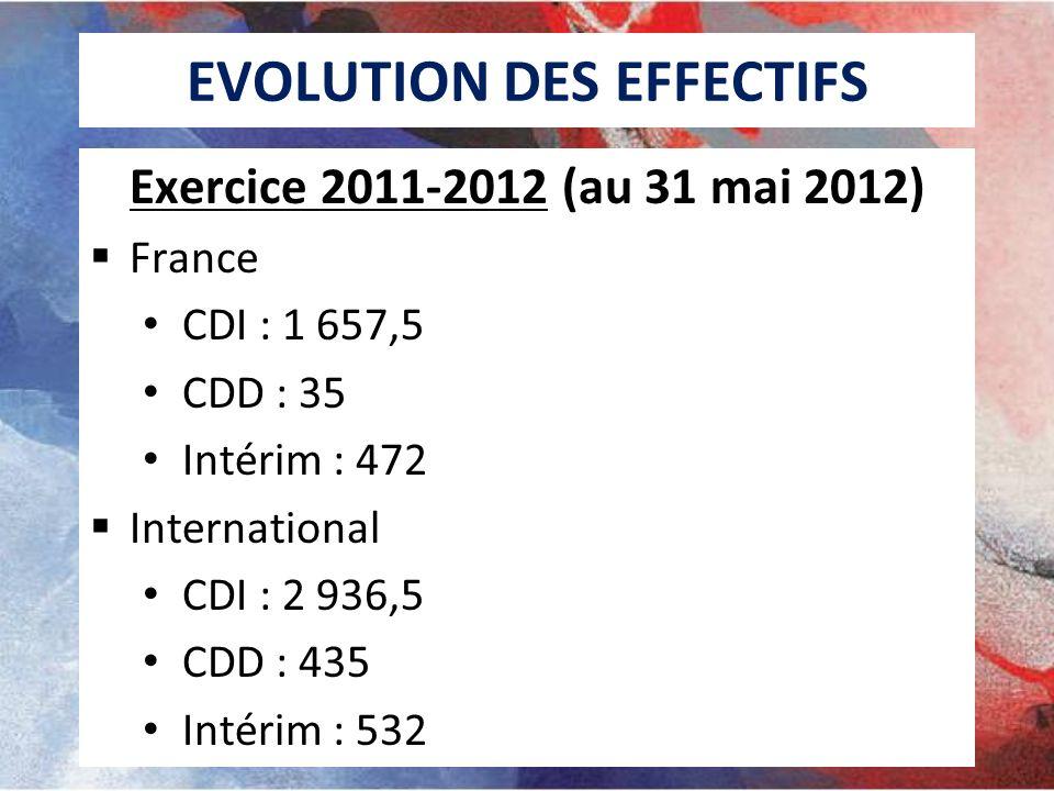 EVOLUTION DES EFFECTIFS Exercice 2011-2012 (au 31 mai 2012) France CDI : 1 657,5 CDD : 35 Intérim : 472 International CDI : 2 936,5 CDD : 435 Intérim : 532