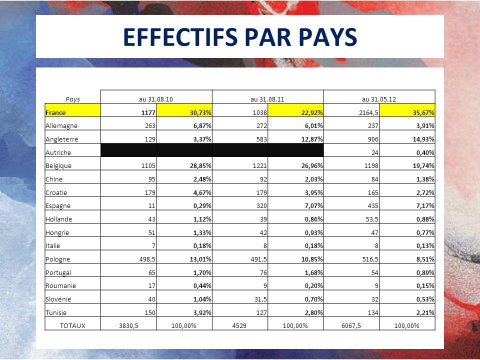EFFECTIFS PAR PAYS Paysau 31.08.10au 31.08.11au 31.05.12 France117730,73%103822,92%2164,535,67% Allemagne2636,87%2726,01%2373,91% Angleterre1293,37%58312,87%90614,93% Autriche 240,40% Belgique110528,85%122126,96%119819,74% Chine952,48%922,03%841,38% Croatie1794,67%1793,95%1652,72% Espagne110,29%3207,07%4357,17% Hollande431,12%390,86%53,50,88% Hongrie511,33%420,93%470,77% Italie70,18%8 80,13% Pologne498,513,01%491,510,85%516,58,51% Portugal651,70%761,68%540,89% Roumanie170,44%90,20%90,15% Slovénie401,04%31,50,70%320,53% Tunisie1503,92%1272,80%1342,21% TOTAUX3830,5100,00%4529100,00%6067,5100,00%