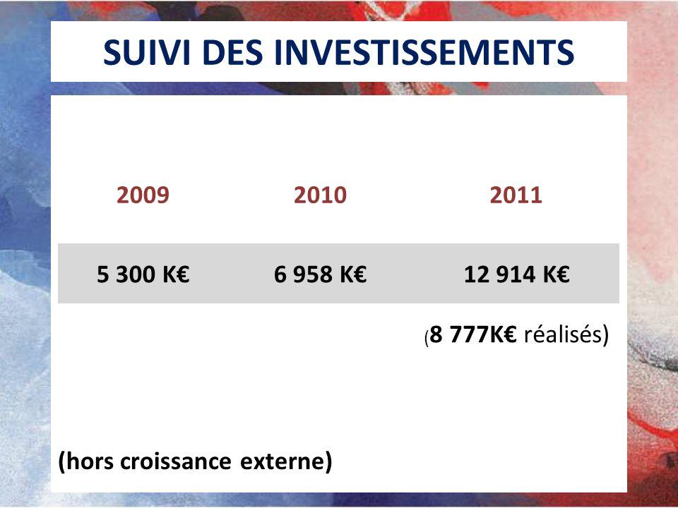 SUIVI DES INVESTISSEMENTS (hors croissance externe) 200920102011 5 300 K6 958 K12 914 K ( 8 777K réalisés)
