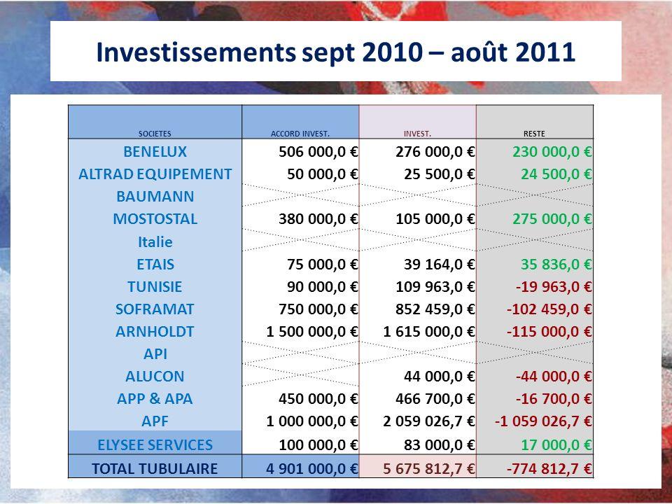 Investissements sept 2010 – août 2011 SOCIETESACCORD INVEST.INVEST.RESTE BENELUX506 000,0 276 000,0 230 000,0 ALTRAD EQUIPEMENT50 000,0 25 500,0 24 50