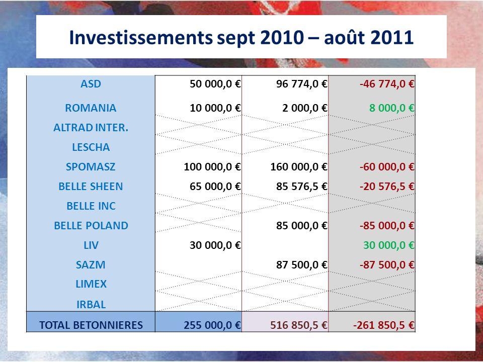 Investissements sept 2010 – août 2011 ASD50 000,0 96 774,0 -46 774,0 ROMANIA10 000,0 2 000,0 8 000,0 ALTRAD INTER. LESCHA SPOMASZ100 000,0 160 000,0 -
