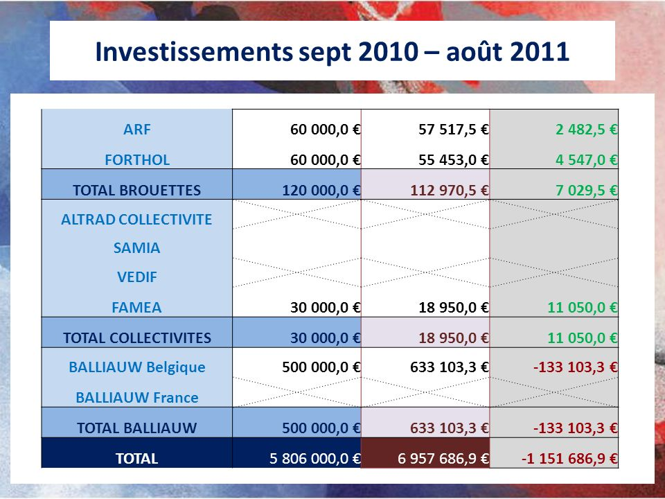 Investissements sept 2010 – août 2011 ARF60 000,0 57 517,5 2 482,5 FORTHOL60 000,0 55 453,0 4 547,0 TOTAL BROUETTES120 000,0 112 970,5 7 029,5 ALTRAD