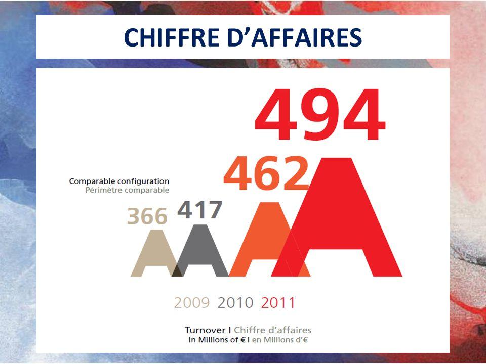 EVOLUTION DES EFFECTIFS Exercice 2010-2011 France CDI : 880 CDD : 13 Intérim : 145 International CDI : 2 660 CDD : 339 Intérim : 492