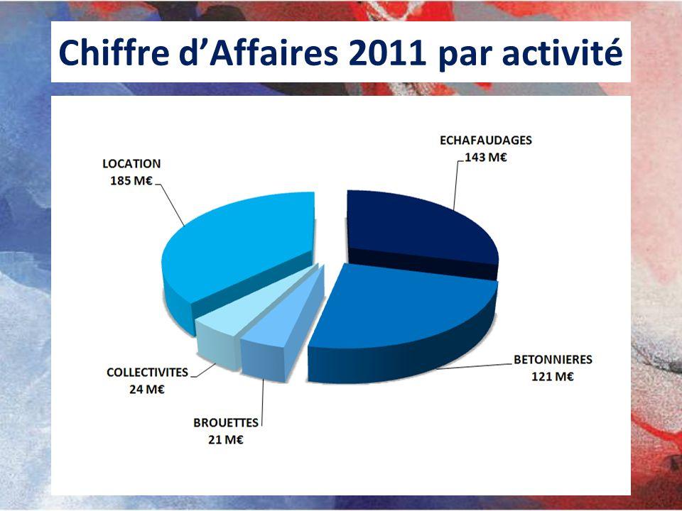 Chiffre dAffaires 2011 par activité