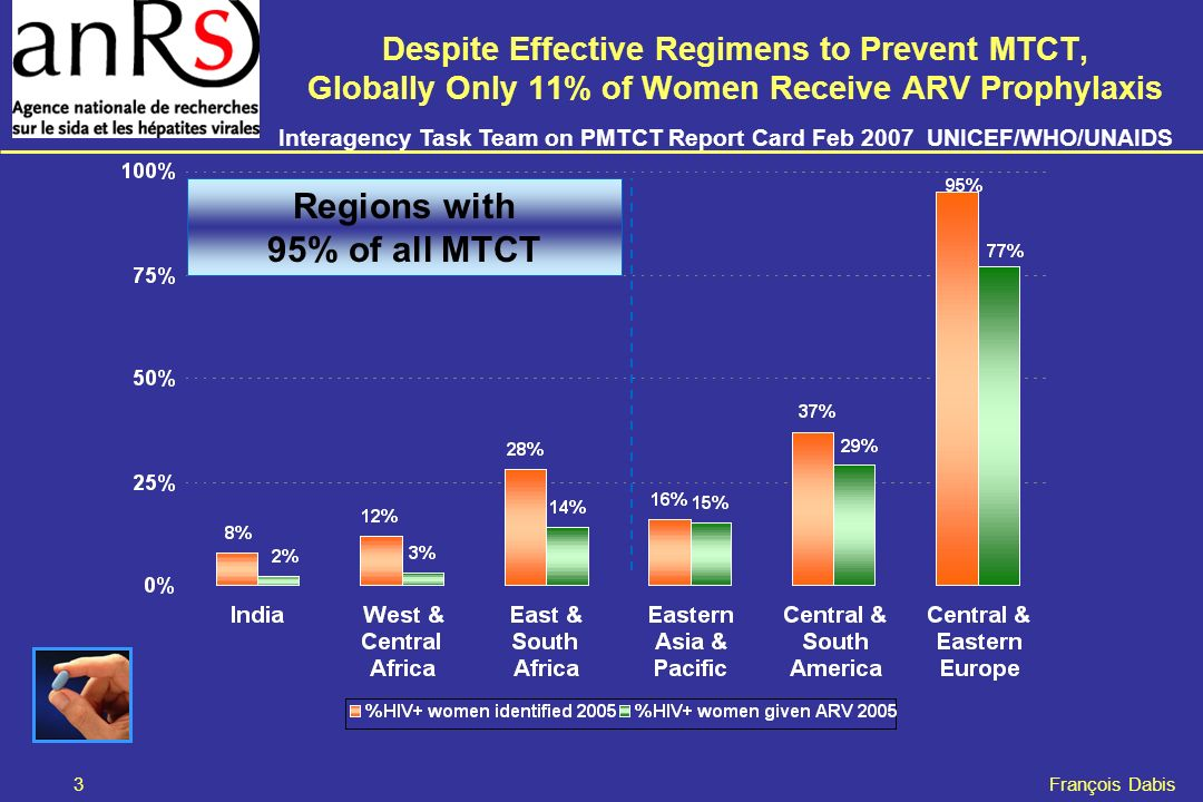 3 François Dabis Despite Effective Regimens to Prevent MTCT, Globally Only 11% of Women Receive ARV Prophylaxis Regions with 95% of all MTCT Interagency Task Team on PMTCT Report Card Feb 2007 UNICEF/WHO/UNAIDS