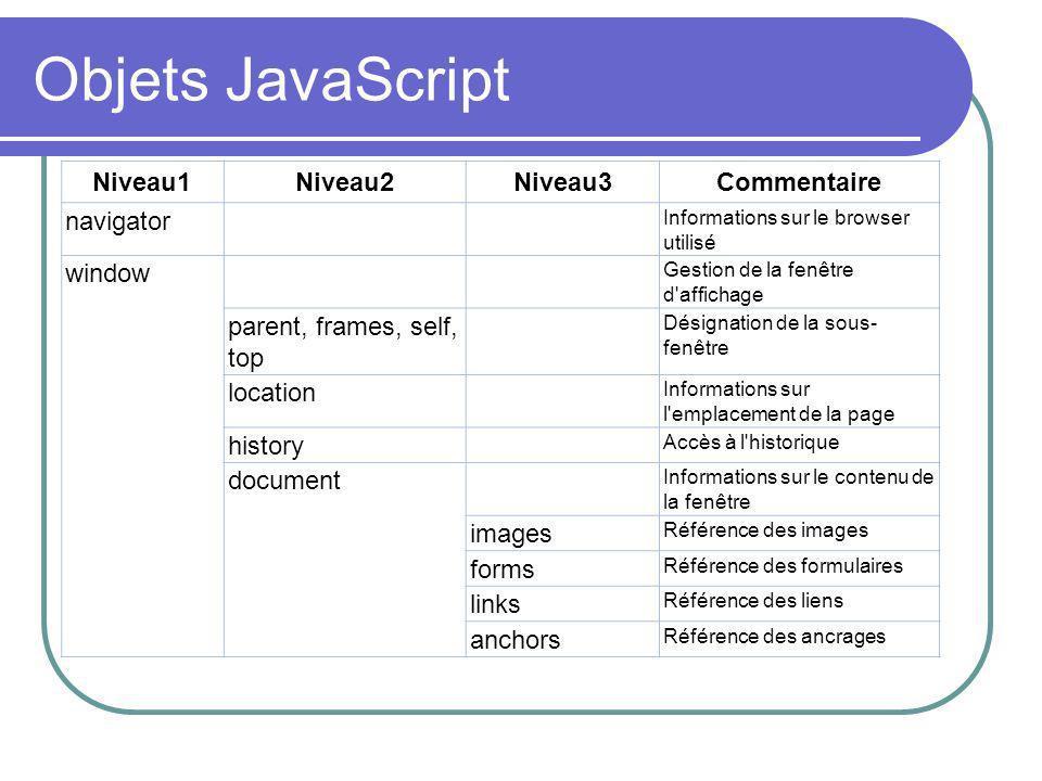 Objets JavaScript Niveau1Niveau2Niveau3Commentaire navigator Informations sur le browser utilisé window Gestion de la fenêtre d'affichage parent, fram