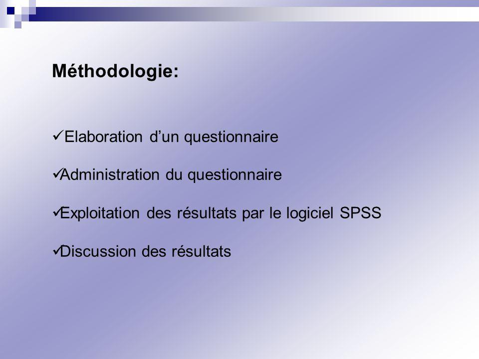 Méthodologie: Elaboration dun questionnaire Administration du questionnaire Exploitation des résultats par le logiciel SPSS Discussion des résultats