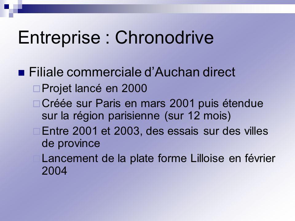 Entreprise : Chronodrive Filiale commerciale dAuchan direct Projet lancé en 2000 Créée sur Paris en mars 2001 puis étendue sur la région parisienne (s