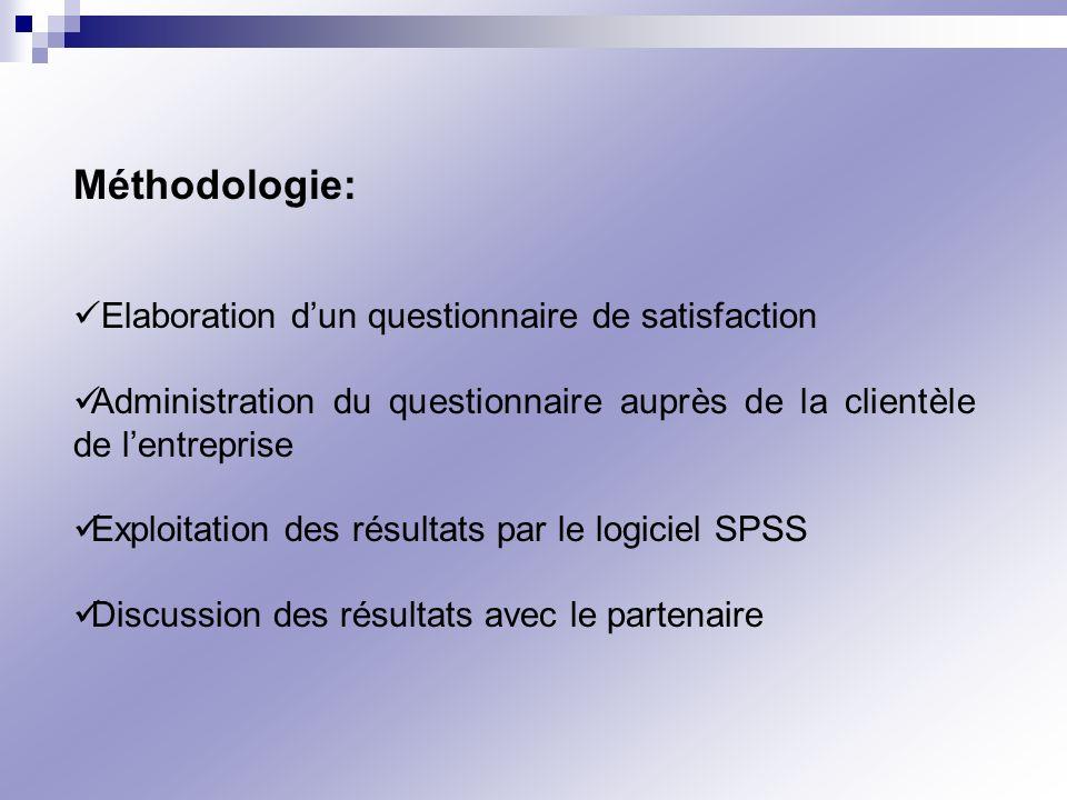 Méthodologie: Elaboration dun questionnaire de satisfaction Administration du questionnaire auprès de la clientèle de lentreprise Exploitation des rés