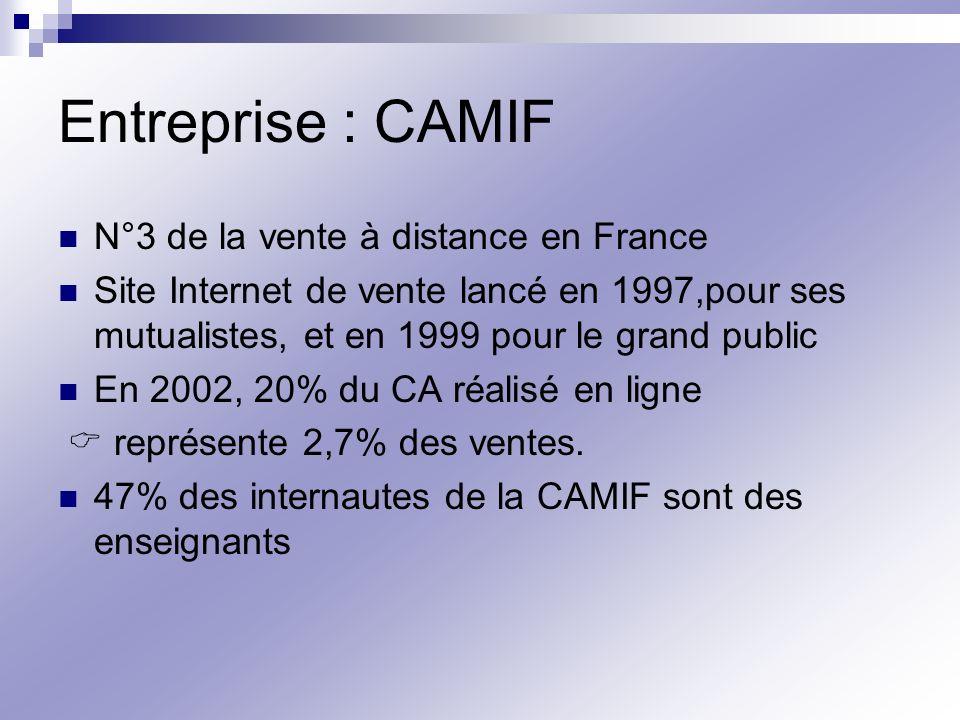 Entreprise : CAMIF N°3 de la vente à distance en France Site Internet de vente lancé en 1997,pour ses mutualistes, et en 1999 pour le grand public En