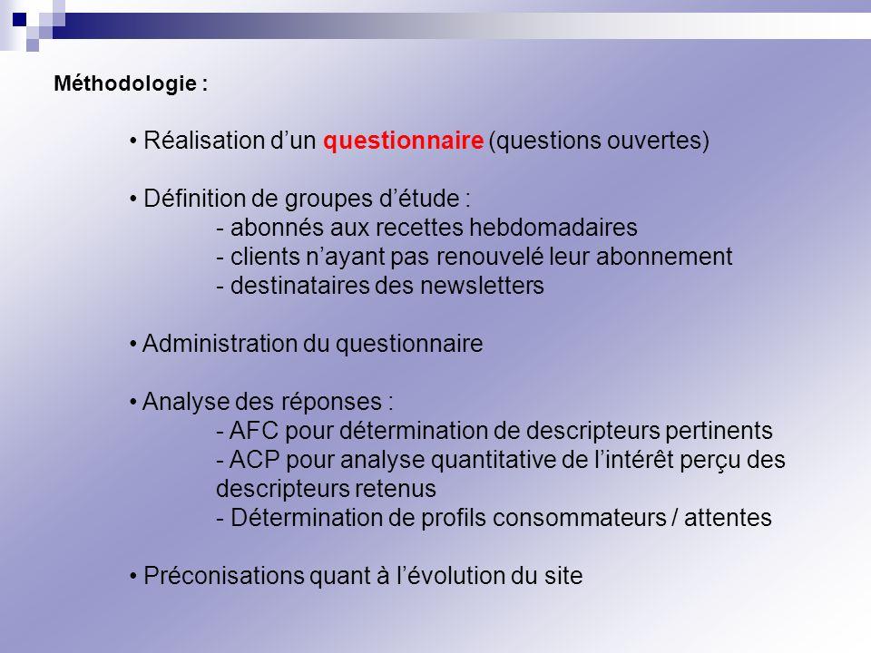 Méthodologie : Réalisation dun questionnaire (questions ouvertes) Définition de groupes détude : - abonnés aux recettes hebdomadaires - clients nayant