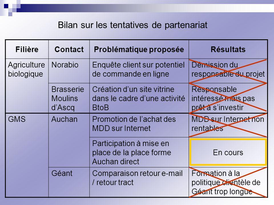 Bilan sur les tentatives de partenariat FilièreContactProblématique proposéeRésultats Agriculture biologique NorabioEnquête client sur potentiel de co