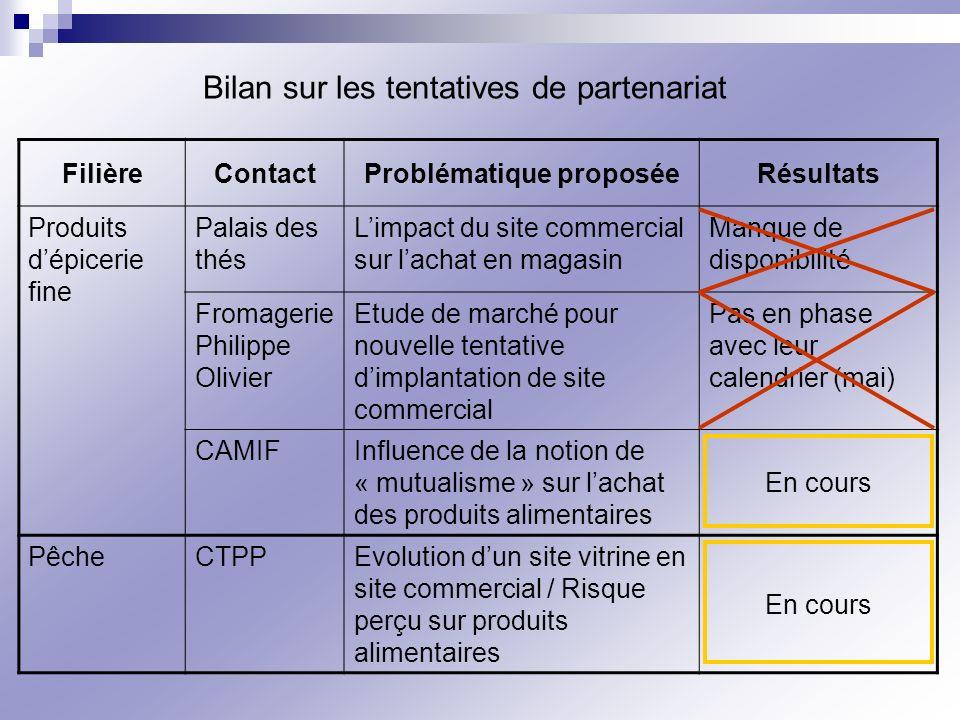 Bilan sur les tentatives de partenariat FilièreContactProblématique proposéeRésultats Produits dépicerie fine Palais des thés Limpact du site commerci